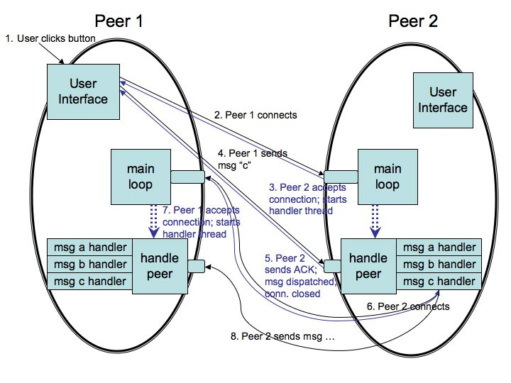 peer to peer programmingin the figure  a scenerio is diagrammed where the user on peer  clicks a button  for example  a  quot search quot  button  in the gui interface
